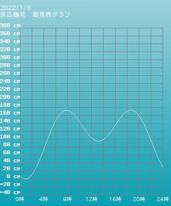 神奈川 末広鶴見の潮見表グラフ 10月28日
