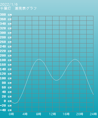 千葉 千葉灯の潮見表グラフ 10月28日