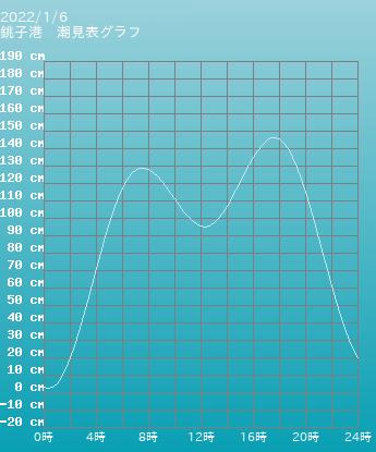 千葉 銚子漁港の潮見表グラフ 10月28日