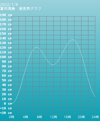 福島 富岡福島の潮見表グラフ 10月28日
