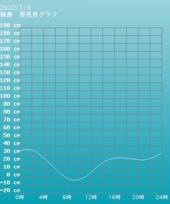 石川 輪島の潮見表グラフ 10月28日