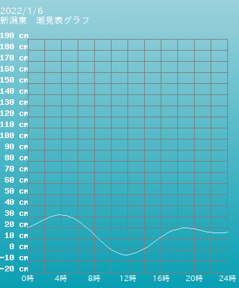 新潟 新潟東の潮見表グラフ 9月24日