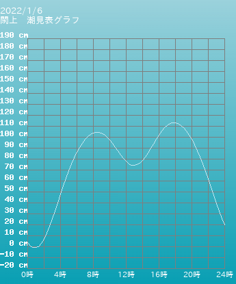 宮城 閖上の潮見表グラフ 9月24日