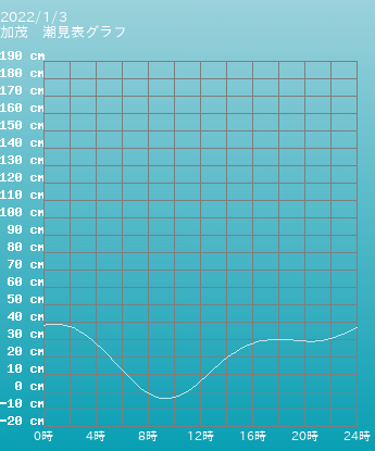 山形 加茂の潮見表グラフ 10月28日