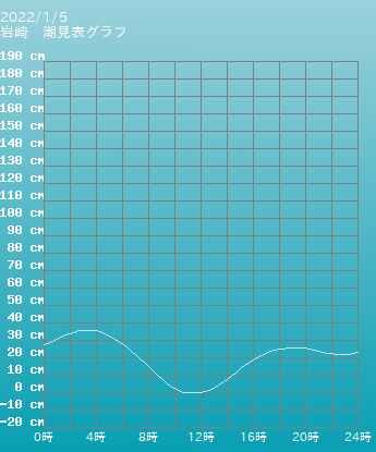 青森 岩崎の潮見表グラフ 9月24日