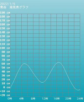青森 青森の潮見表グラフ 9月24日