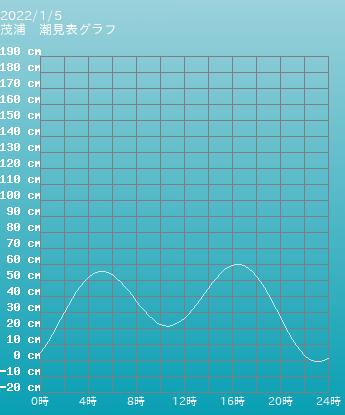 青森 茂浦の潮見表グラフ 9月24日