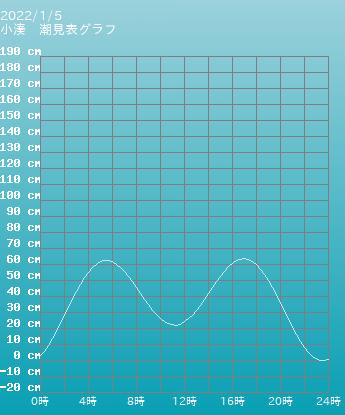 青森 小湊の潮見表グラフ 9月24日