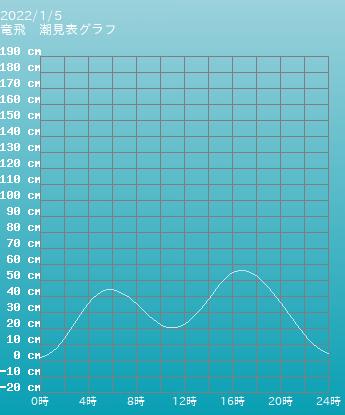 青森 竜飛の潮見表グラフ 9月24日