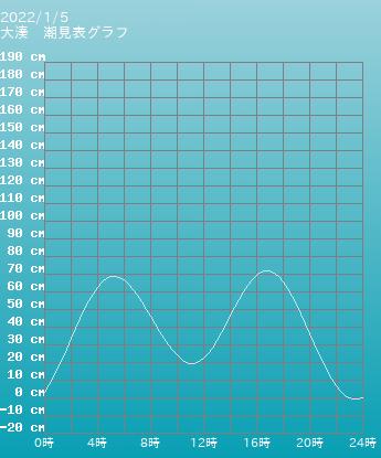 青森 大湊の潮見表グラフ 9月24日