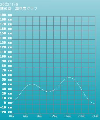 青森 龍飛崎の潮見表グラフ 9月24日