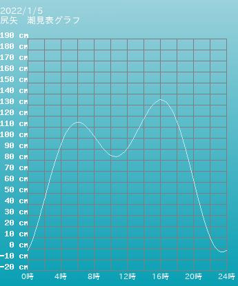 青森 尻矢の潮見表グラフ 9月24日