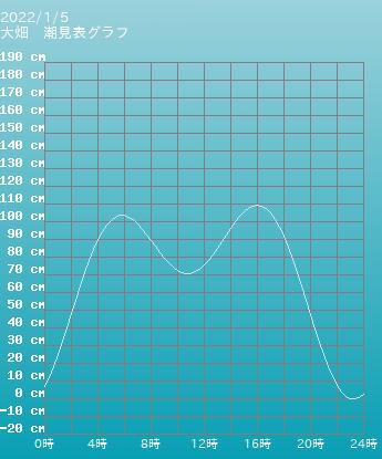 青森 大畑の潮見表グラフ 9月24日