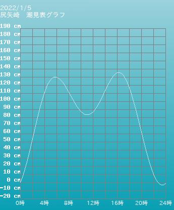 青森 尻矢崎の潮見表グラフ 9月24日