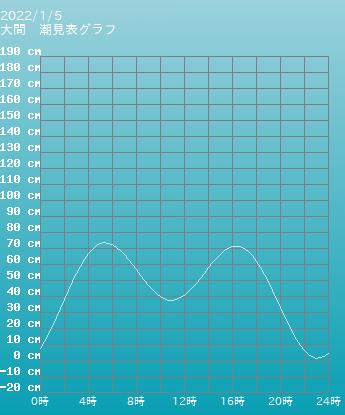青森 大間の潮見表グラフ 9月24日