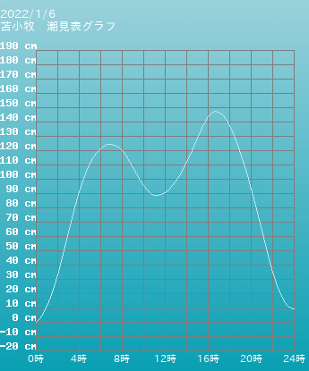 北海道 苫小牧の潮見表グラフ 10月28日