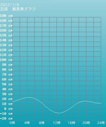 北海道 忍路の潮見表グラフ 10月28日