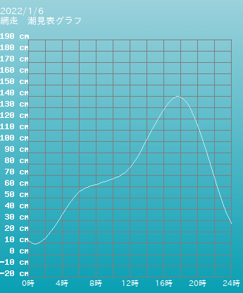 北海道 網走の潮見表グラフ 10月28日