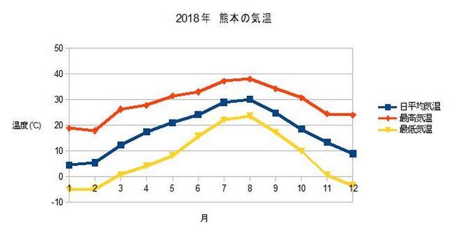 2018年 熊本の気温