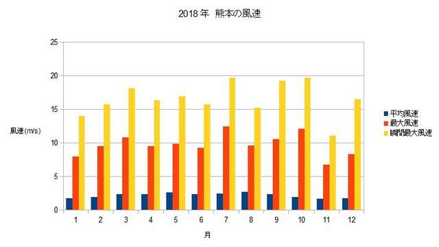 2018年 熊本の風速